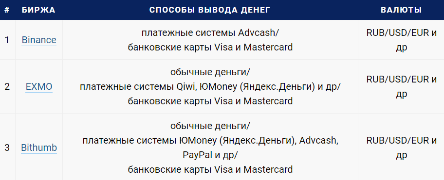ТОП-3 криптовалютных бирж с выводом денежных средств